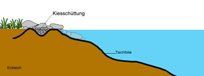 Kapillarsperre for Fischteich schutz